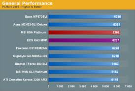 Motherboard Performance Chart General Performance 3d Graphics Am2 Motherboards Part 4