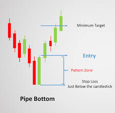 Icici Bank Candlestick Chart How To Trade Pipe Tops And Pipe Bottoms Candlestick Chart