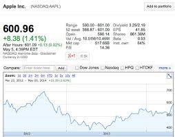Stock Quote For Custom Apple Stock Quote Custom Fresh Mannkind Stock Quote Stock Quote For