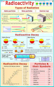 Charts Related To Physics Radioactivity Physics Chart