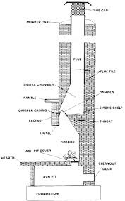 fireplace chimney design. chimney exhaust fans; sweep fireplace design p