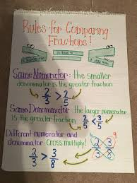 Equivalent Fractions Anchor Chart 4th Grade Comparing Fractions 4 Nf 2 Anchor Chart 4th Grade Fractions