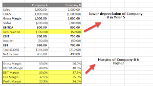 Straight Line Method For Depreciation Depreciation Formula Types Comprehensive Guide