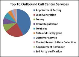 Outbound Call Flow Chart The Top Ten Outbound Call Center Services Click Chart To