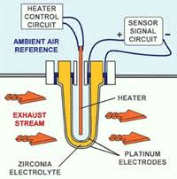 volvo 700 and 900 engine sensors bosch zirconia oxygen sensor function