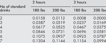 Bac For Males In Relation To Time Weight And Standard
