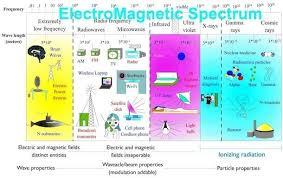 Electromagnetic Chart How To Measure Emf Understanding Emf Meters And Detectors