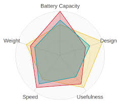 React Svg Radar Chart Itnext