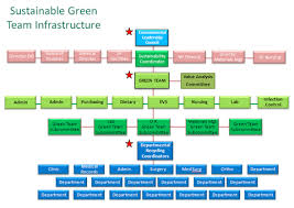 Chicago Department Of Public Health Organizational Chart Green Teams Sustainability Roadmap