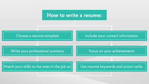 Things To Include In Your Resumes How To Write Resume Things You Must Know To Write Resume