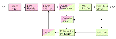 13 8 v 15 a from a pc power supply diagram of a primary switching power supply short description of image