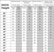 Semi Truck Size Chart How Long Should Your Dockboard Be Recommended Length Chart