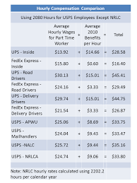 Pay Scale Comparison Postal Employees Federal Soup