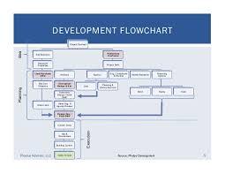 Real Estate Development Process Flowchart Flowchart In Word