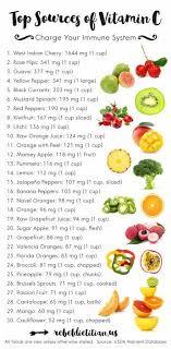 Vitamin C Food Sources Chart Posters Vitamin C Foods Vegan Nutrition Vegan Nutritionist