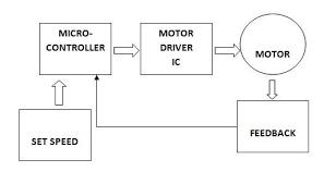arduino pid motor controller let s make robots robotshop basic block diagram of pid motor control
