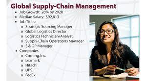 Management Marketing International Business Mmib