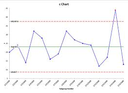 C Chart Example C Chart Help Bpi Consulting