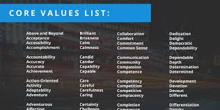 List Of Values Core Values List Do You Know What Your Top Personal Values