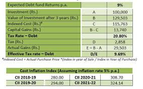 How Tax Is Calculated On Debt Mutual Fund Investments