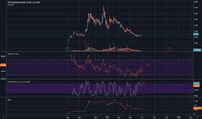 Wter Stock Chart Wter Stock Price And Chart Tsxv Wter Tradingview