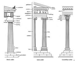 Greek Architectural Orders Article Khan Academy