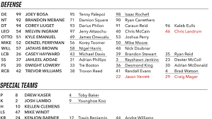 First Look At 2017 Chargers Depth Chart