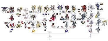 Digimon Version 1 Evolution Chart Gomamon Evolution Chart 2019