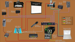 wiring diagram for live sound wiring diagram libraries wiring diagram for live sound wiring library diagram of the show control system click to
