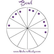 Star School Lesson 11 Chart Patterns The Tarot Lady
