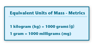 Kg To Grams Chart Metric Units Of Mass And Capacity Ck 12 Foundation