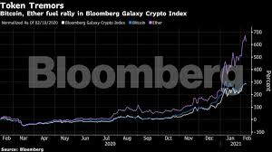 Why is it long term? Bitcoin Vs Dogecoin Dogecoin Hits Another Record After Elon Musk Snoop Dogg Tweets The Economic Times