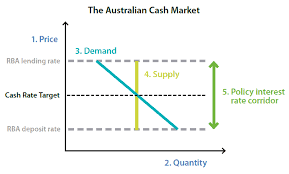 How The Reserve Bank Implements Monetary Policy Explainer