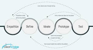 Design Thinking Process How Design Thinking Leads To A Better Minimum Viable Product