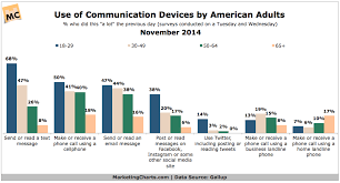 Gallup Charts Gallup Adults Use Communication Devices Nov2014 Charts