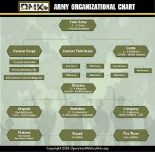 Company Fire Brigade Organizational Chart Platoon Size Us Army Organizational Structure For 2019