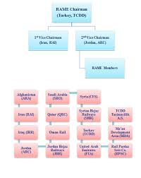 Organization Chart Rameuic