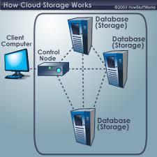 How Cloud Storage Works Howstuffworks