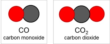 the two pounds co and co2 consist of the same two elements carbon and oxygen if we named them both carbon oxide since they are both made of carbon