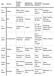 Stages Of Lifespan Development Chart The Stages Of Psychosocial Development According To E