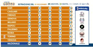Estrazioni Lotto, SuperEnalotto e 10eLotto di oggi giovedì 19 novembre  2020: numeri vincenti e quote