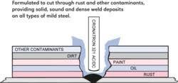 Cronatron 321 Mild And Carbon Steel Stick Rod Electrode