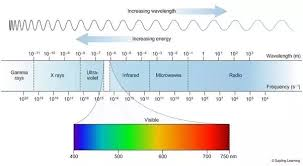 How Much Of The Entire Electromagnetic Spectrum Can We See