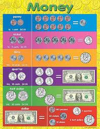 Money Chart Teaching Money Money Chart Teacher Created