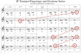 Trumpet B Flat Scale Finger Chart Critical Points To Consider When Practicing Scales And