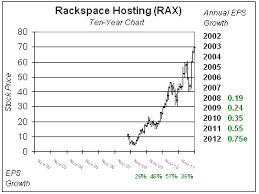 Rax Stock Chart Rackspace Is Just Crazy School Of Hard Stocks