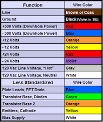 wire color code table wiring diagram site wiring function codes data wiring diagram cable color code analog s surface wiring color codes auto wiring
