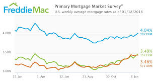 Fred Mortgage Rates Chart What Is Mortgage Interest Rate Best Mortgage In The World
