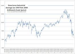 Globalfinance Net Blog Dow Charts Updates 1900 And 1997 To