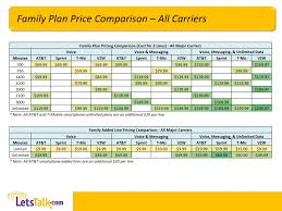 Sprint Cell Phone Comparison Chart 67 Described Cell Phone Coverage Comparison Chart
